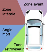 position angle mort zone